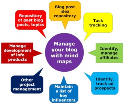blog-content-creating-Mind-maps-600x507.jpg